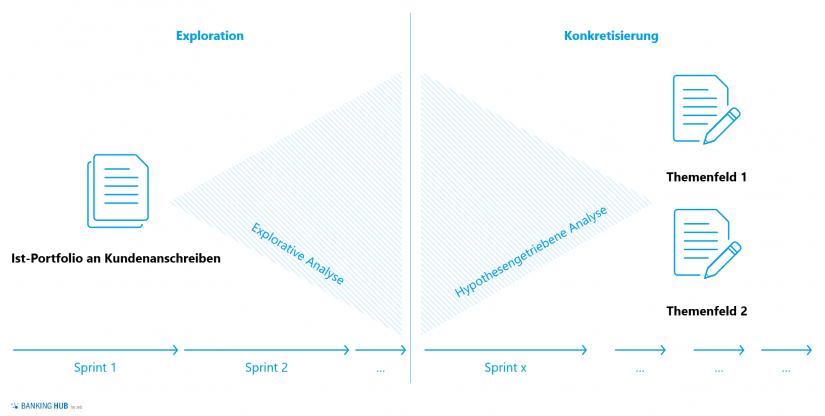 """Ein iteratives Sprintvorgehen in """"Mit KI zu einer effizienten Kundenkommunikation"""""""