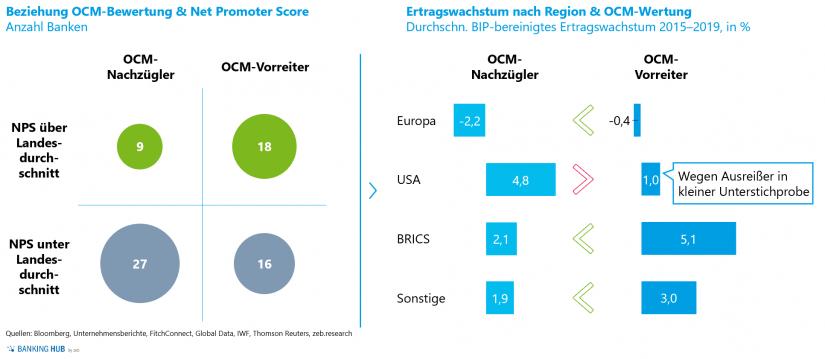 """Net Promoter Scores und BIP-bereinigte Ertragswachstumsraten im Artikel """"Omnichannel-Management macht den Unterschied"""""""