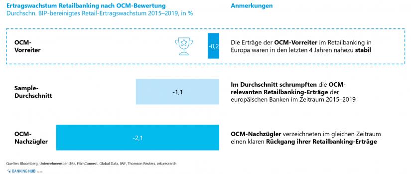 """Durchschnittliche BIP-bereinigte Ertragswachstumsraten im Artikel """"Omnichannel-Management macht den Unterschied"""""""
