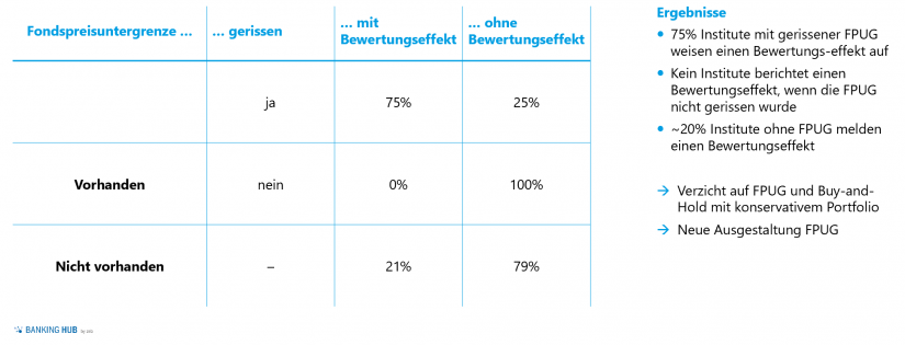"""Fondspreisuntergrenze und Bewertungseffekt im Artikel """"Asset Allocation in Zeiten von COVID-19"""""""