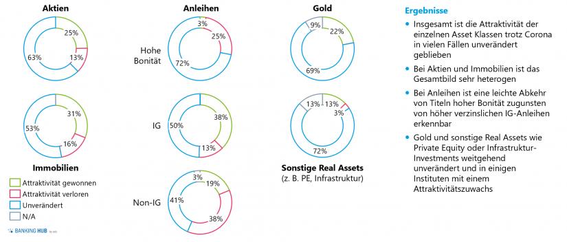 """Auswirkung COVID-19 auf die Attraktivität verschiedener Assetklassen im Artikel """"Asset Allocation in Zeiten von COVID-19"""""""