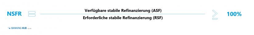 Berechnungsformel NSFR