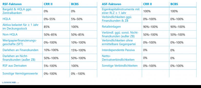 """Übersicht Gewichtungsfaktoren im Artikel zu """"NSFR 2.0"""""""