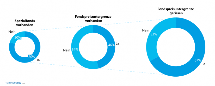 """Überblick Spezialfonds im Artikel """"Asset Allocation in Zeiten von COVID-19"""""""