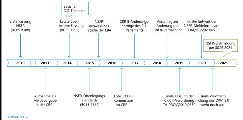 Entwicklung der regulatorischen Anforderungen in Bezug auf die NSFR