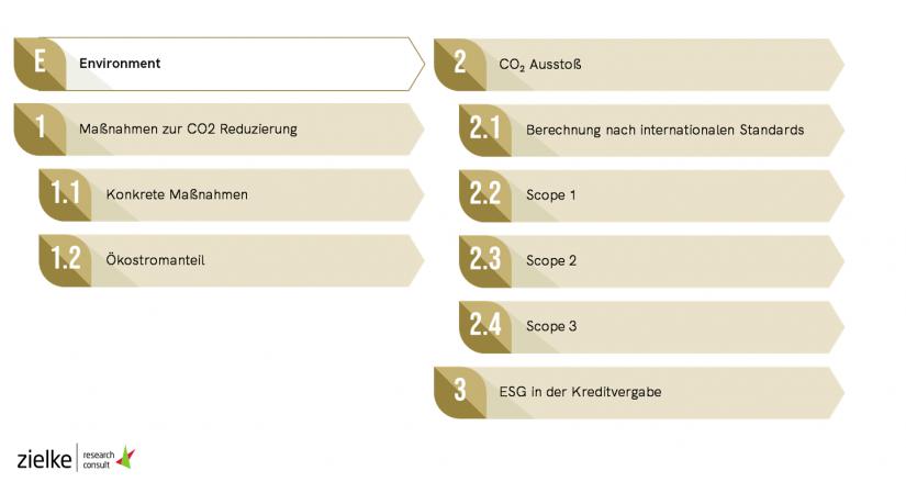 Berichte Environment / Analyse von 119 CSR-Berichten deutscher Kreditinstitute