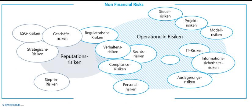 Universum der Non Financial Risks
