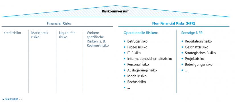 Beispiele für spezifische NFR