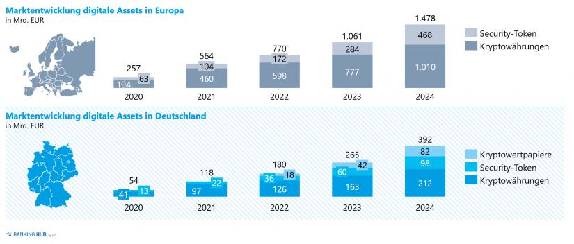 """Einschätzung der Marktentwicklung von digitalen Assets in Europa und Deutschland im Artikel """"Digitale Assets als zukünftiger Milliardenmarkt"""""""