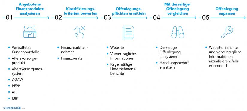 """Übersicht der Offenlegungspflichten je Transparenzcluster im Artikel """"Nachhaltigkeit im Finanzwesen: Offenlegungsverordnung EU 2019/2088"""""""
