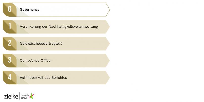 Berichte Governance / Analyse von 119 CSR-Berichten deutscher Kreditinstitute