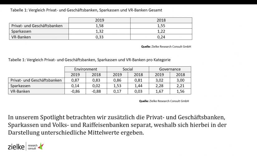 Vergleich Privat- und Geschäftsbanken, Sparkasse und VR Banken Gesamt / Analyse von 119 CSR-Berichten deutscher Kreditinstitute