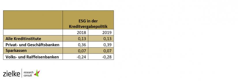 ESG in der Kreditvergabepolitik / Analyse von 119 CSR-Berichten deutscher Kreditinstitute