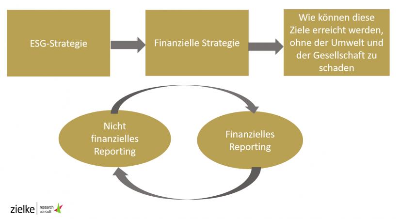 Integriertes Reporting – das ultimative Ziel / Analyse von 119 CSR-Berichten deutscher Kreditinstitute