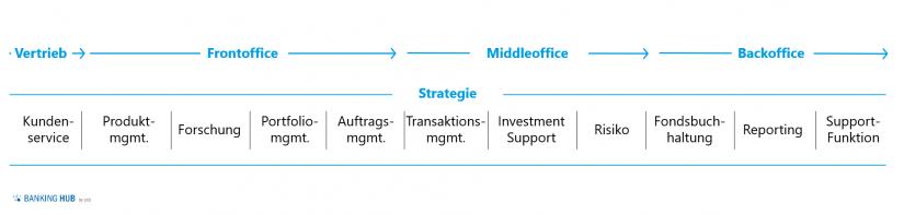 """Wertschöpfungskette im Asset-Management_ESG-Investitionen auf dem Vormarsch im Artikel """"ESG-Investitionen auf dem Vormarsch"""""""