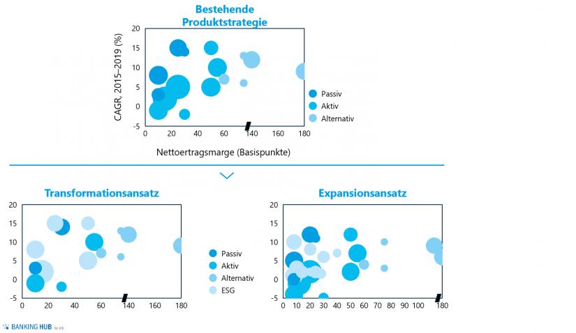 """Anpassung des Produktangebots nach dem Transformations- und Expansionsansatz im Artikel """"ESG-Investitionen auf dem Vormarsch"""""""