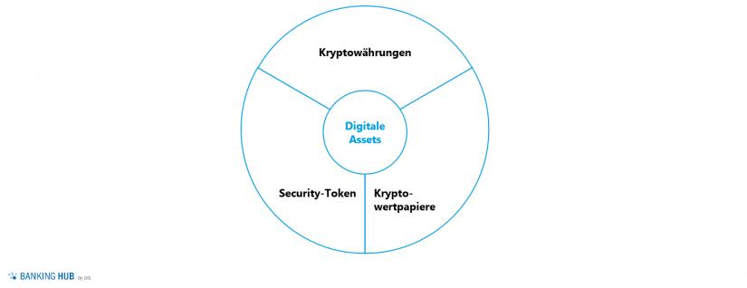 """Erscheinungsformen von digitalen Assets im Artikel """"Digitale Assets als zukünftiger Milliardenmarkt"""""""