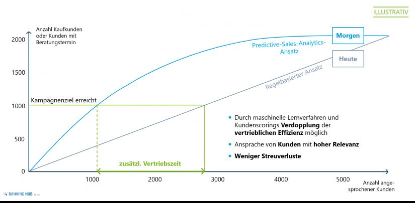 Predictive Sales Analytics zur Steigerung der Vertriebseffizienz im Firmenkundengeschäft