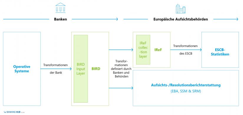 """Darstellung der ESCB-Strategie zur Datenerhebung von Banken im Artikel """"BIRD 5.0 – Chance für FinTechs und Neobanken"""""""