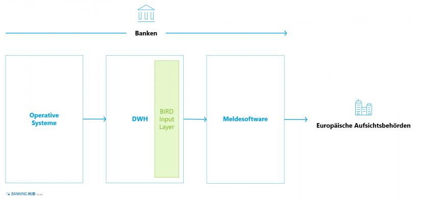 """Übersicht von möglichem Meldedatenfluss einer Neobanken im Artikel """"BIRD 5.0 – Chance für FinTechs und Neobanken"""""""