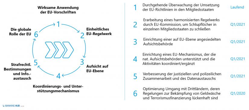 """EU-Aktionsplan im Artikel """"Geldwäscheprävention: Geldwäsche-Compliance"""""""