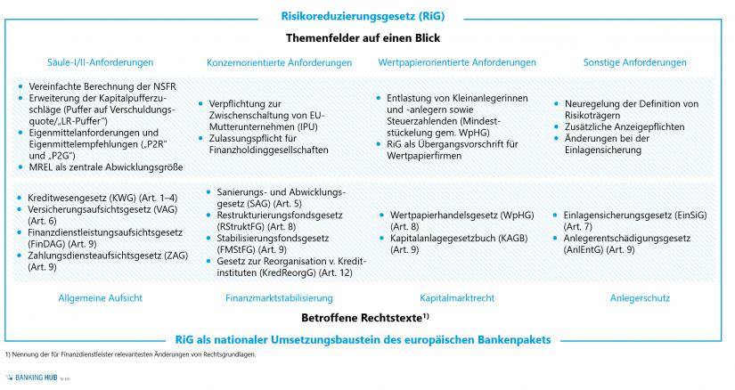 Überblick der Themenfelder und betroffenen Rechtsgrundlagen des Risikoreduzierungsgesetz RiG