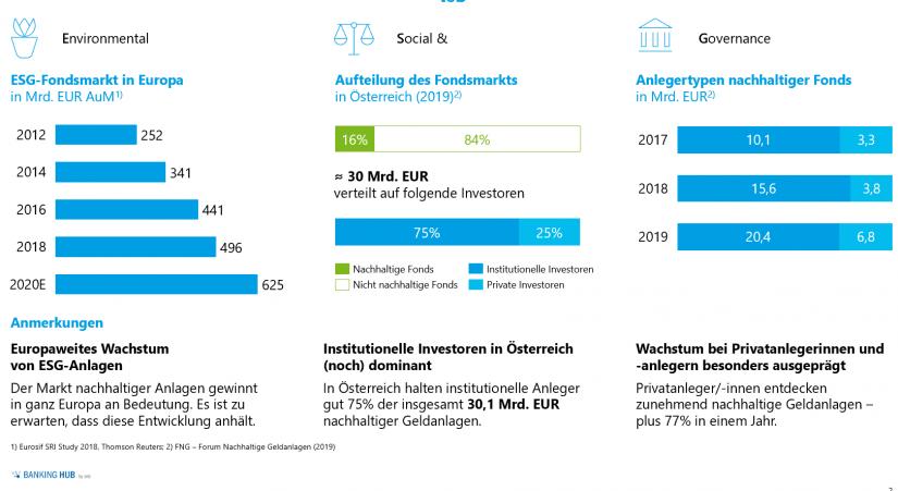 """Kundenwachstumg und Bedeutungsgewinn: ESG Investments und Nachhaltigkeit im Artikel """"Private Banking Studie Österreich 2020"""""""