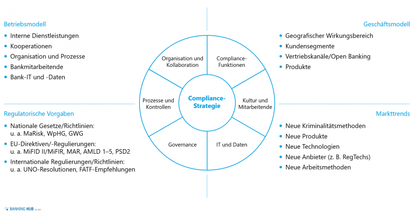 """zeb.Compliance Framework im Artikel """"Geldwäscheprävention: Geldwäsche-Compliance"""""""
