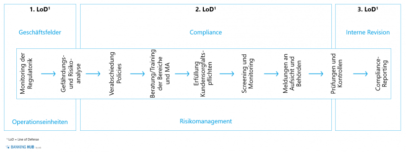 """Prozess zur Geldwäsche-Compliance im Artikel """"Geldwäscheprävention: Geldwäsche-Compliance"""""""