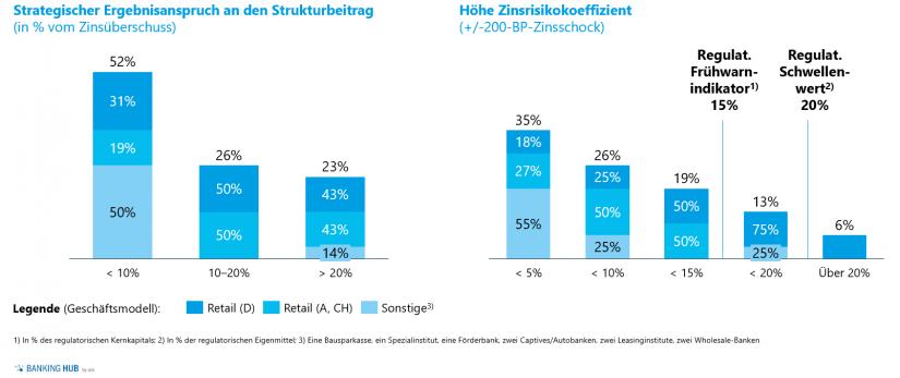 Strategischer Ergebnisanspruch an den Strukturbeitrag und Zinsrisikokoeffizient