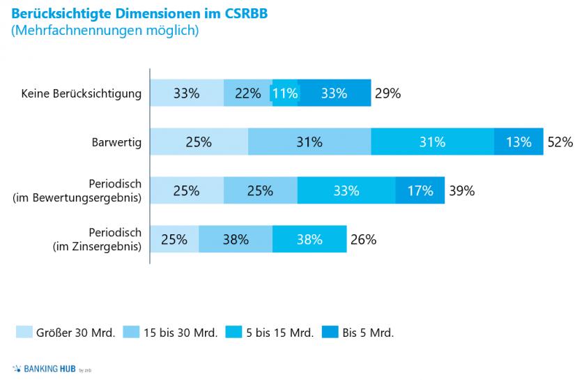 Erfüllungsgrad CSRBB und berücksichtigte Dimensionen
