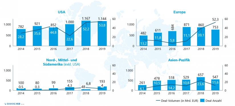 """Übersicht Deal-Volumen und -Anzahl nach Regionen in den Jahren 2014–2019 in """"Mergers & Acquisitions von FinTechs"""""""