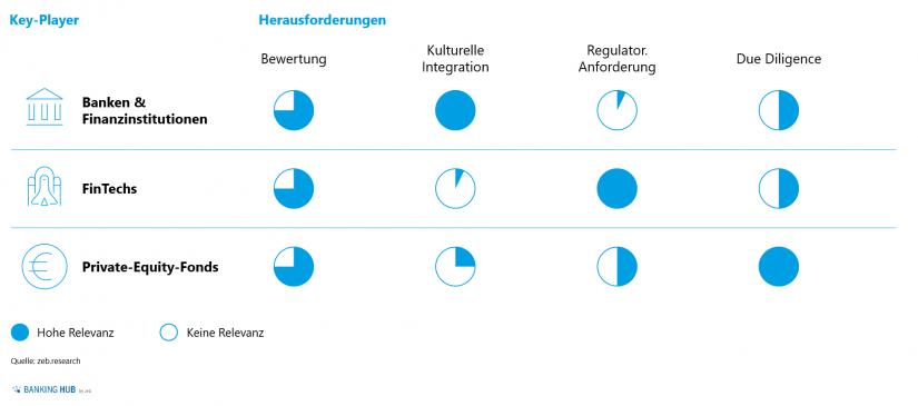 """Relevanz der Herausforderungen von Key-Playern in """"Mergers & Acquisitions von FinTechs"""""""