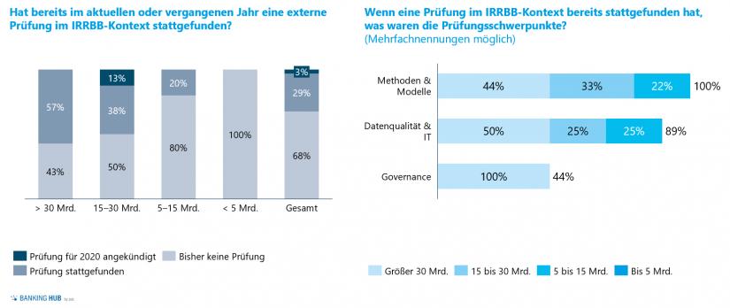 """IRRBB-Prüfungen und -Prüfungsschwerpunkte im Artikel """"Fünf Jahre IRRBB – Standortbestimmung: Zinsrisikomanagement"""""""