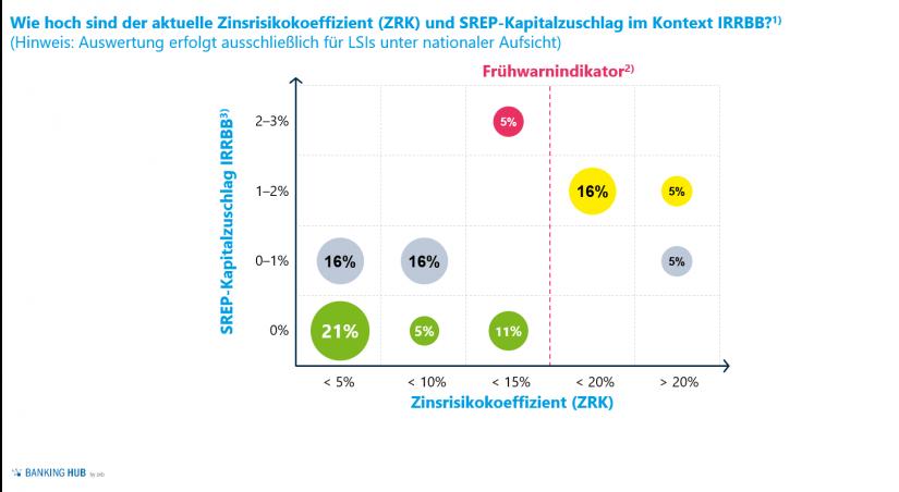 Zinsrisikokoeffizient und SREP-Kapitalzuschlag