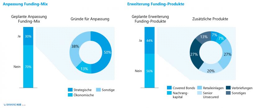 Anpassung Funding-Mix in: Liquiditätsrisikomanagement – Liquiditätsstudie 2020