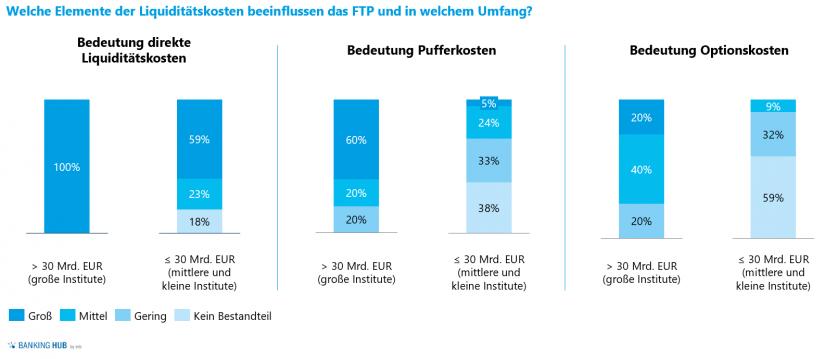 Bedeutung der FTP-Komponenten in: Liquiditätsrisikomanagement – Liquiditätsstudie 2020