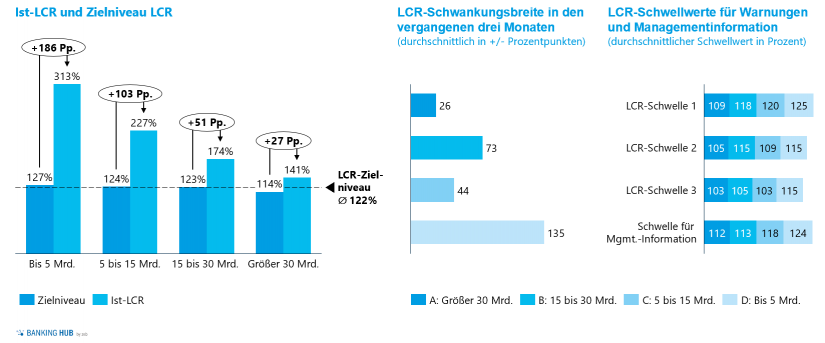 Ist-LCRs und Zielniveaus, Schwankungsbreiten und Schwellenwerte in: Liquiditätsrisikomanagement – Liquiditätsstudie 2020