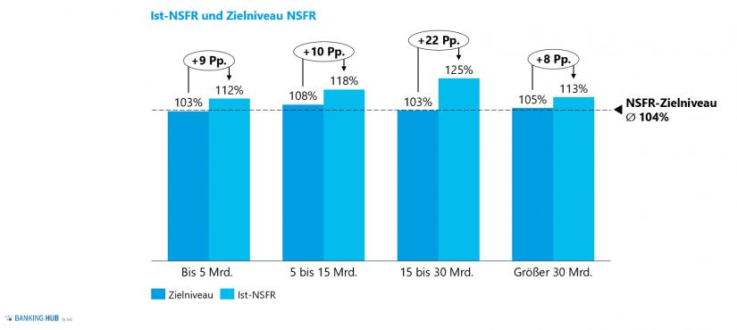 Ist-NSFRs und Zielniveaus in: Liquiditätsrisikomanagement – Liquiditätsstudie 2020