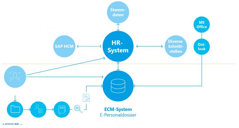 """Architektur des ECM-Systems und User Journey eines E-Personaldossiers im Artikel """"Digitalisierung im Personalwesen"""""""