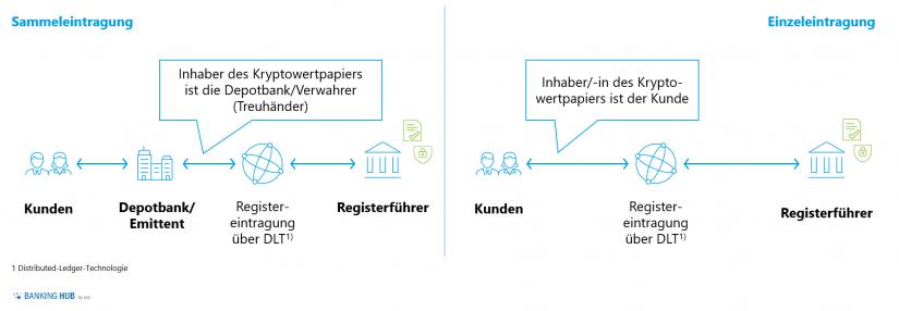"""Verwahrarten des Kryptowertpapiers im Artikel """"Kryptowertpapier – disruptive Innovation am Kapitalmarkt"""""""