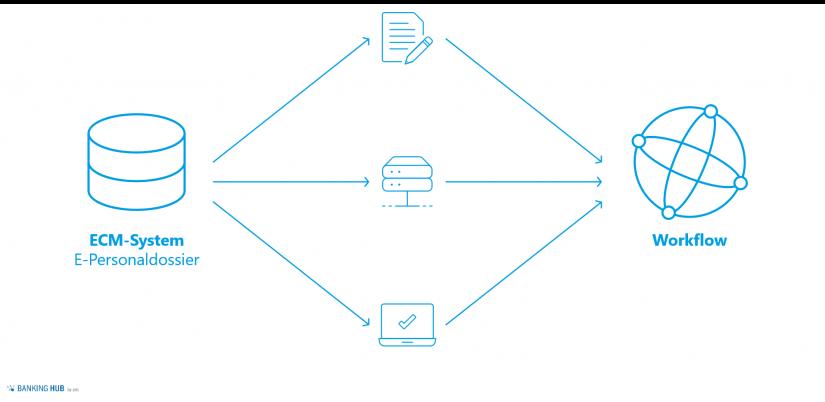 """Workflow E-Personaldossier im Artikel """"Digitalisierung im Personalwesen"""""""