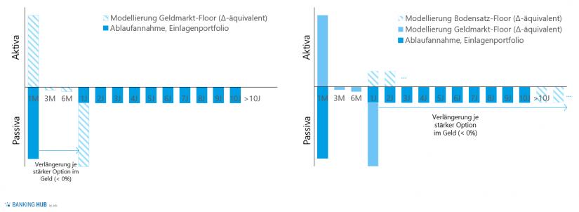 """Integration der Floors in die Cashflow-Modellierung in """"Integration faktischer Zinsuntergrenzen von Kundeneinlagen in die Zinsbuchsteuerung"""" / BankingHub"""