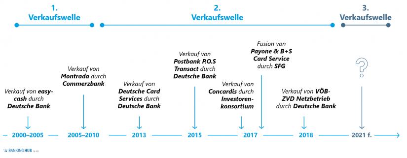 """M&A-Aktivitäten deutscher Banken im Payment-Markt / Abb. 1 im Artikel """"Zukunft Payment-Markt: Spielen Banken künftig keine Rolle mehr"""""""