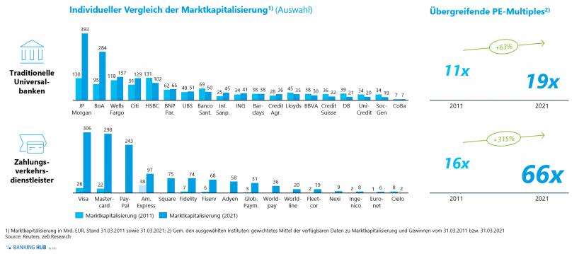 """Marktkapitalisierung und Multiples / Abb. 1 im Artikel """"Zukunft Payment-Markt: Spielen Banken künftig keine Rolle mehr"""""""