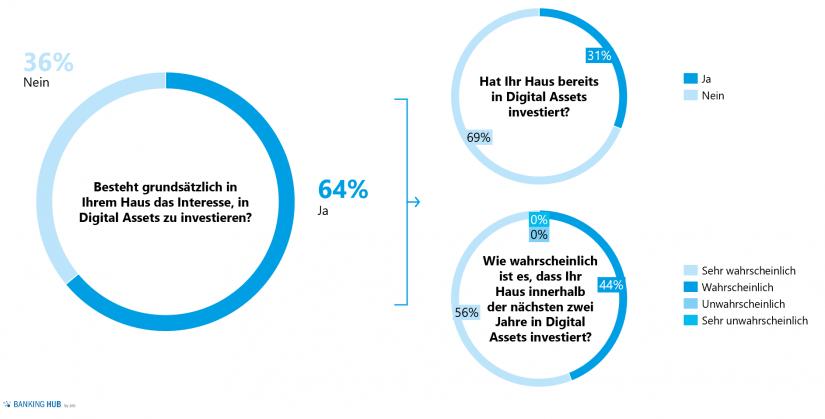 """Marktumfrage Investments in Digital Assets / Abb. 1 im """"Digital Assets im Scheinwerferlicht"""""""