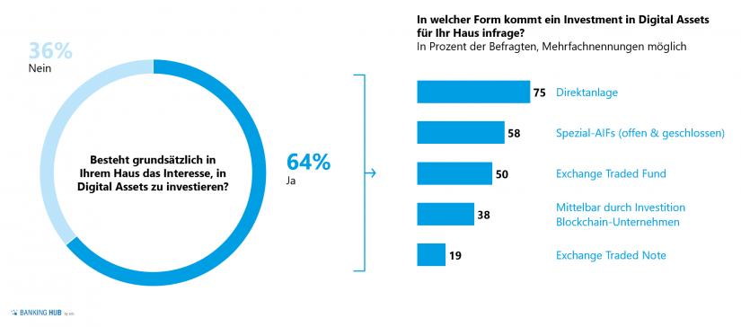 """Relevante Anlageform Digital Assets / Abb. 2 im Artikel """"Digital Assets im Scheinwerferlicht"""""""