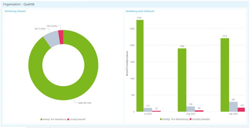 """Einzelprozessberichte im Prozesscontrolling als Qualitätsreport: Übersicht auf aktuellen Status des Vorgangsbestands """"Vorstandscockpit"""""""