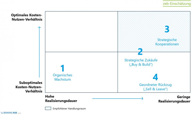 """zeb-Indikation anhand eines Kundenbeispiels / Abb. 3 im Artikel """"Zukunft Payment-Markt: Spielen Banken künftig keine Rolle mehr"""""""