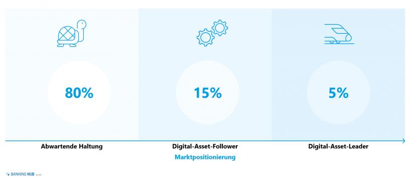 Digital Asset Dienstleistungen durch Schweizer Finanzinstitute